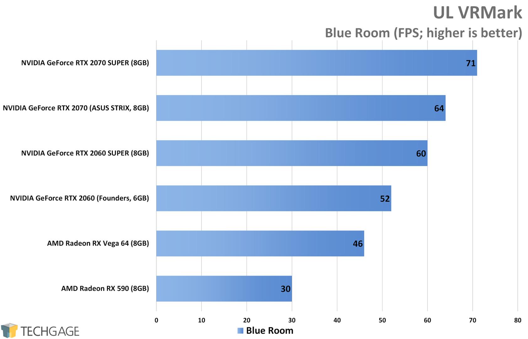 UL VRMark (Blue Room) - NVIDIA RTX SUPER 2060 and 2070 Performance