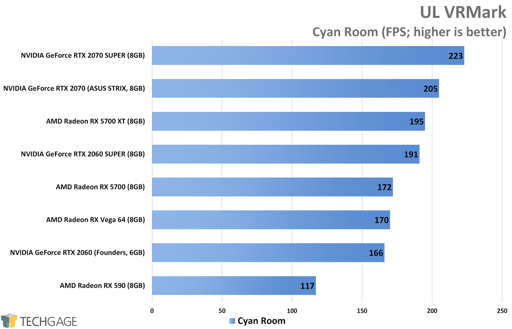 UL VRMark (Cyan Room) - AMD Radeon RX 5700 XT and RX 5700 Performance