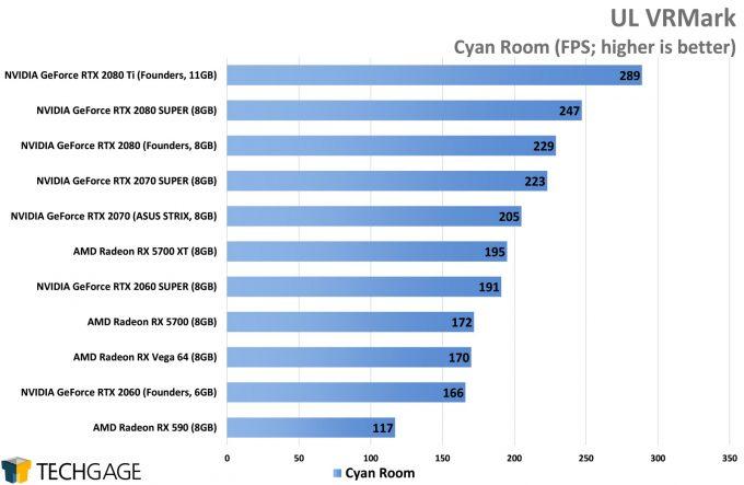 UL VRMark Cyan Room - (NVIDIA GeForce RTX 2080 SUPER)