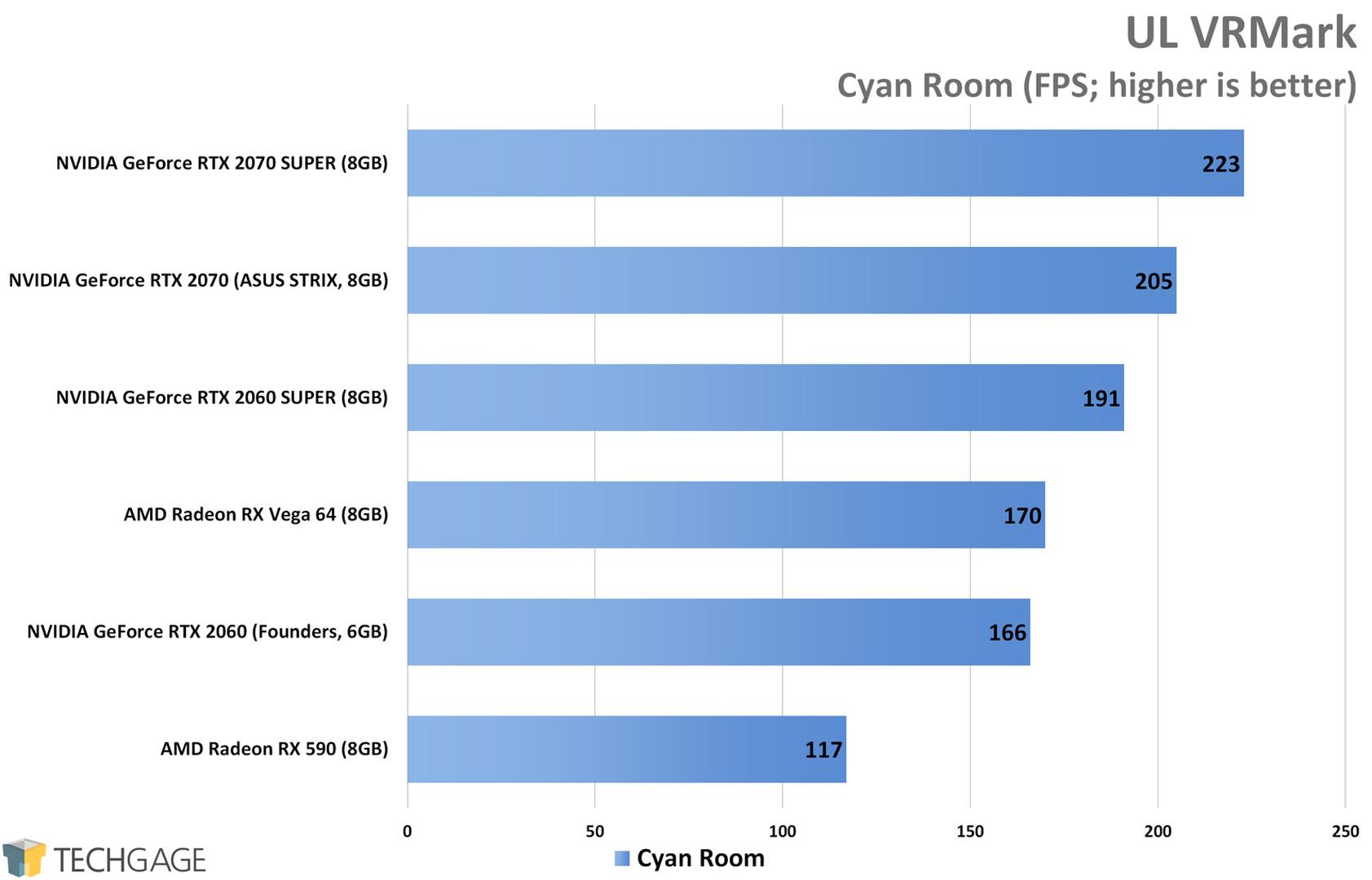 UL VRMark (Cyan Room) - NVIDIA RTX SUPER 2060 and 2070 Performance