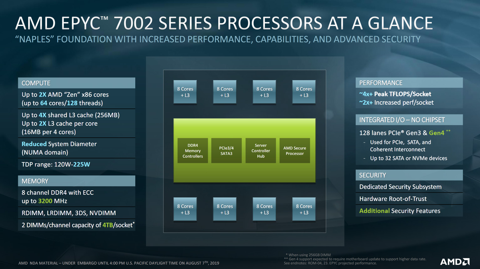 From Naples To Rome: AMD's 2nd EPYC Win Against Intel – Techgage