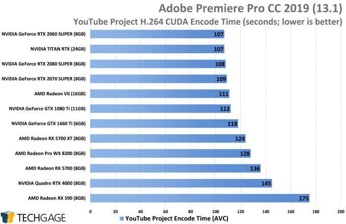 Adobe Premiere Pro AVC Performance - YouTube Encode (AMD Navi vs NVIDIA SUPER)