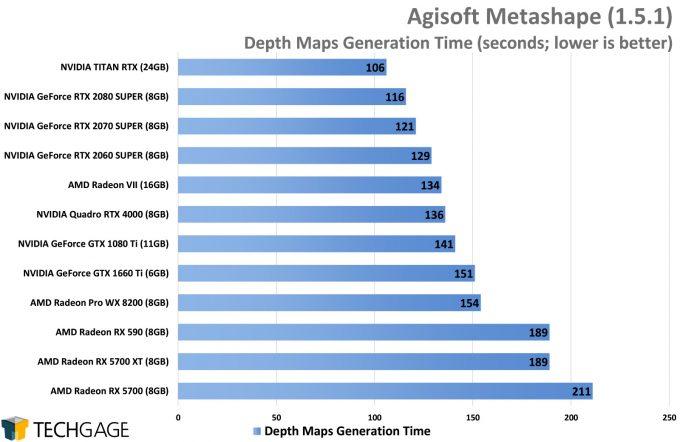 Agisoft Metashape - Depths Maps Generation Time (AMD Navi vs NVIDIA SUPER)