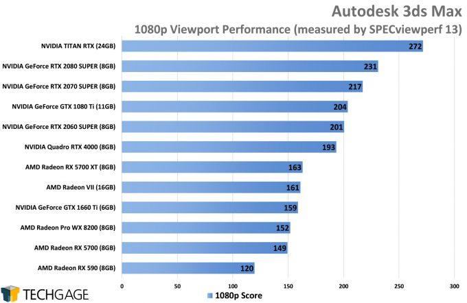 Autodesk 3ds Max Viewport Performance (AMD Navi vs NVIDIA SUPER)