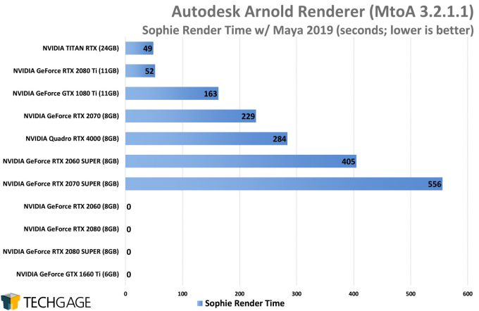 Autodesk Arnold GPU Performance - Sophie Render (AMD Navi vs NVIDIA SUPER)