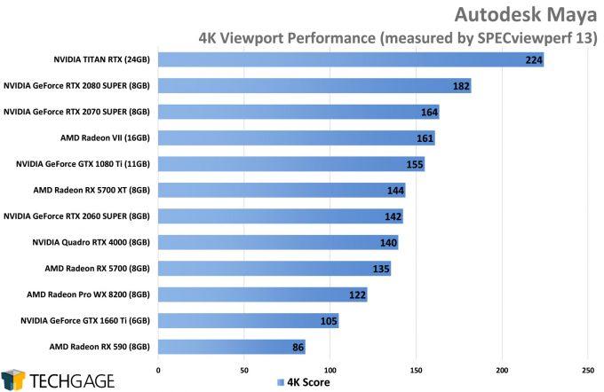 Autodesk Maya 1080p Viewport Performance (AMD Navi vs NVIDIA SUPER)