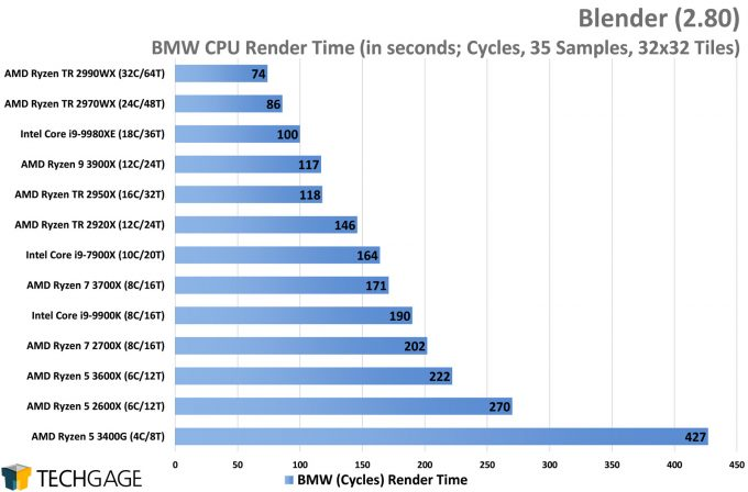 Blender 2.80 CPU Rendering Testing - BMW Project
