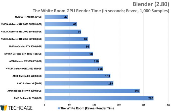 Blender Performance - The White Room Eevee Render (AMD Navi vs NVIDIA SUPER)