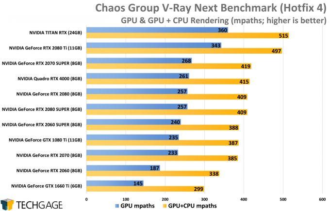 Chaos Group V-Ray Next Benchmark (AMD Navi vs NVIDIA SUPER)