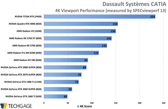 Dassault Systemes CATIA 4K Viewport Performance (AMD Navi vs NVIDIA SUPER)