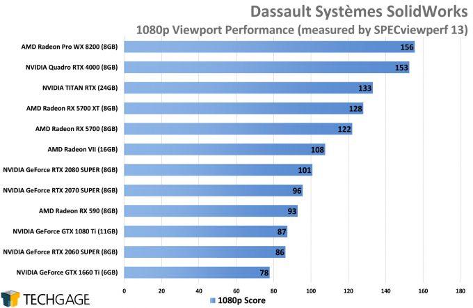 Dassault Systemes SolidWorks 1080p Viewport Performance (AMD Navi vs NVIDIA SUPER)