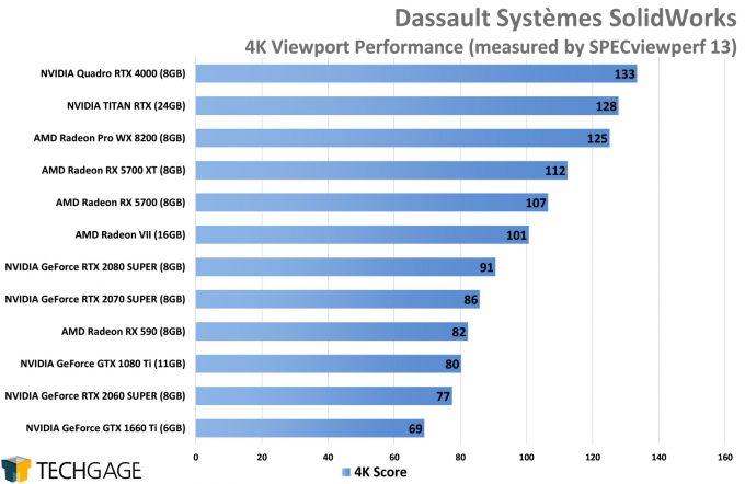 Dassault Systemes SolidWorks 4K Viewport Performance (AMD Navi vs NVIDIA SUPER)