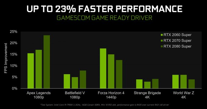 Gamescom Game Ready Driver Performance Improvements