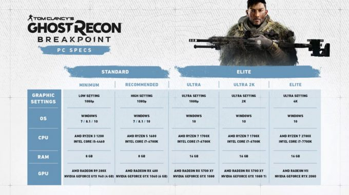 Ghost Recon Breakpoint - Minimum and Recommended Specs