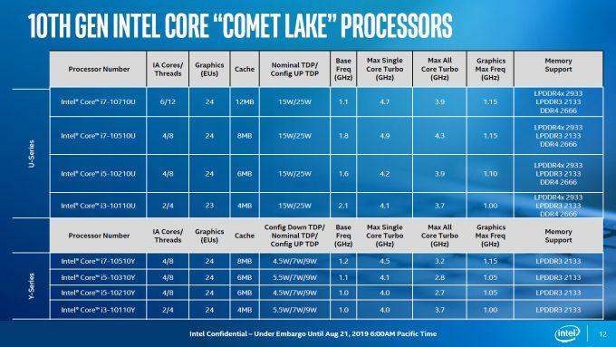 Intel Comet Lake Lineup
