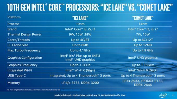 Intel Comet Lake vs Ice Lake