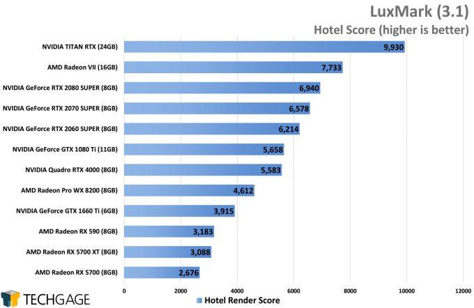 LuxMark Performance - Hotel Score (AMD Navi vs NVIDIA SUPER)