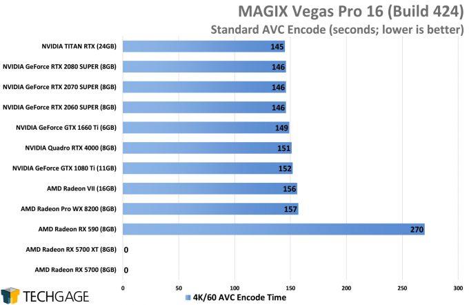 MAGIX Vegas Pro 16 - AVC (H264) GPU Encode Performance (AMD Navi vs NVIDIA SUPER)