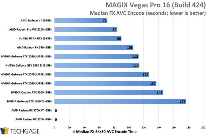 MAGIX Vegas Pro 16 - Median FX GPU Encode Performance (AMD Navi vs NVIDIA SUPER)