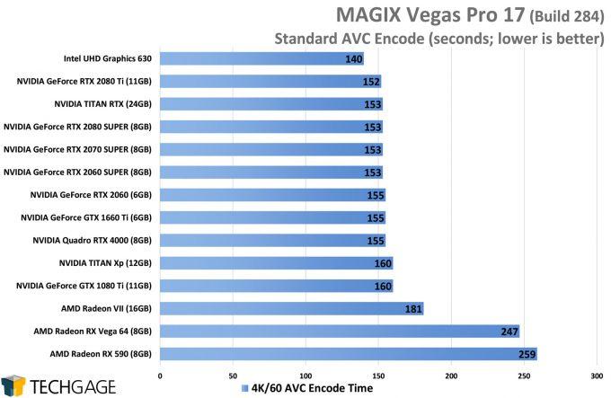 MAGIX Vegas Pro 17 GPU Performance - AVC Encode