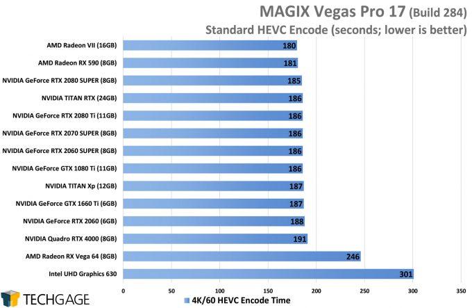 MAGIX Vegas Pro 17 GPU Performance - HEVC Encode