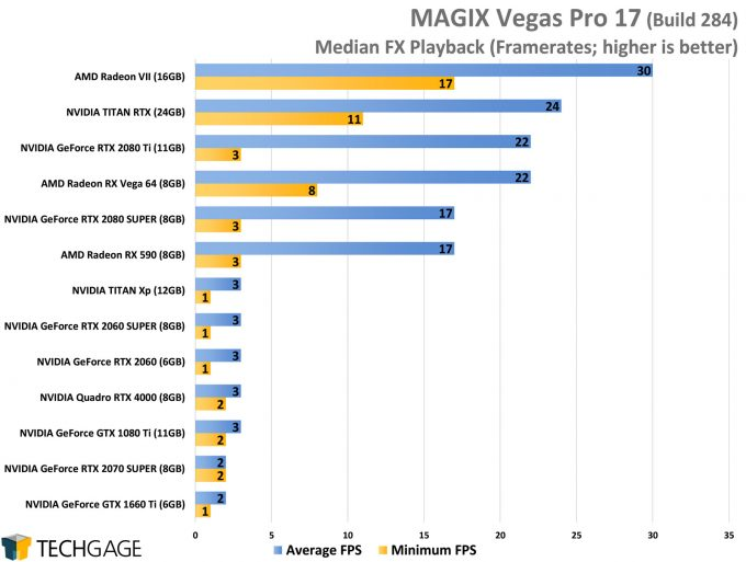 MAGIX Vegas Pro 17 GPU Performance - Median FX 4K Playback