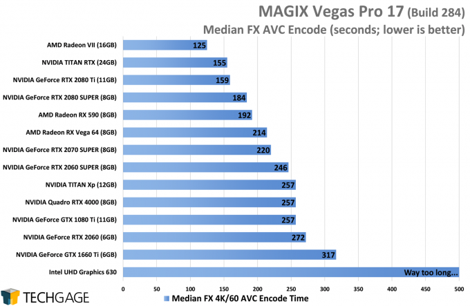 MAGIX Vegas Pro 17 GPU Performance - Median FX