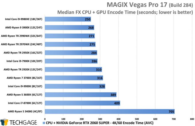 MAGIX Vegas Pro 17 GPU Performance - Median FX CPU And GPU Encode
