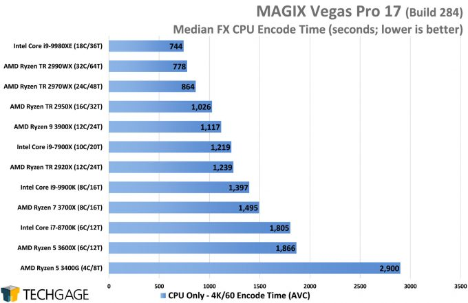MAGIX Vegas Pro 17 GPU Performance - Median FX CPU Encode