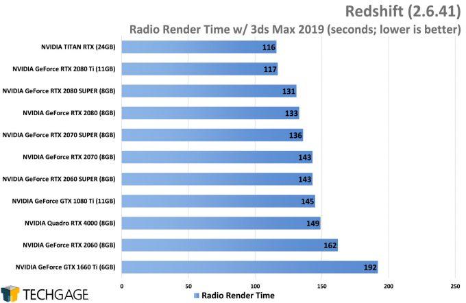 Redshift GPU Performance (AMD Navi vs NVIDIA SUPER)