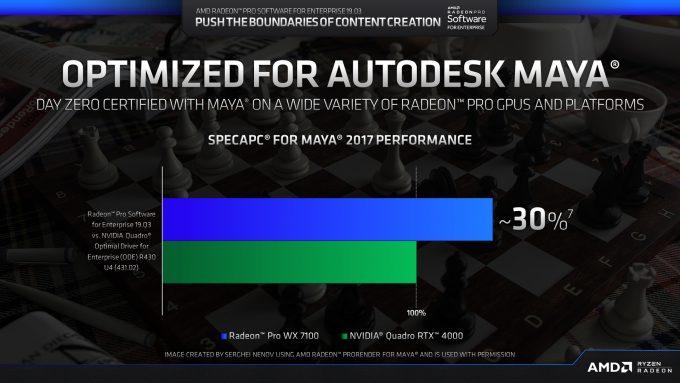 Maya 2017 Quadro RTX 4000 vs  Radeon Pro WX 7100: Testing