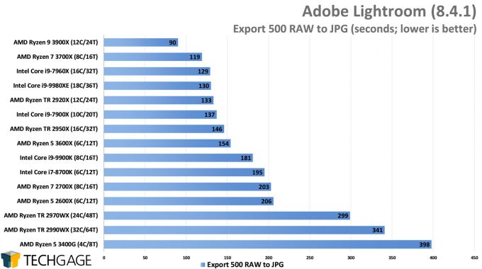 Adobe Lightroom - RAW Export to JPG Performance