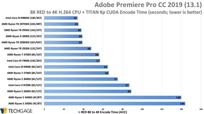 Adobe Premiere Pro 2019 - 8K RED to H264 CUDA Encode Performance (AMD Ryzen 5 3600X and 3400G)