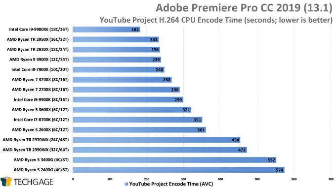 Adobe Premiere Pro 2019 - YouTube Project CPU Encode Performance (AMD Ryzen 5 3600X and 3400G)