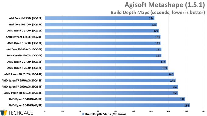 Agisoft Metashape Photogrammetry Performance - Build Depth Maps (AMD Ryzen 5 3600X and 3400G)