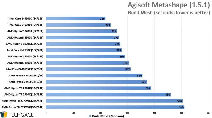 Agisoft Metashape Photogrammetry Performance - Build Mesh (AMD Ryzen 5 3600X and 3400G)