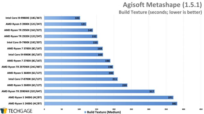 Agisoft Metashape Photogrammetry Performance - Build Texture (AMD Ryzen 5 3600X and 3400G)