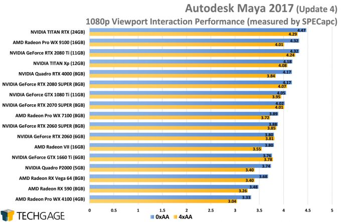 Autodesk Maya 2017 1080p Viewport Performance