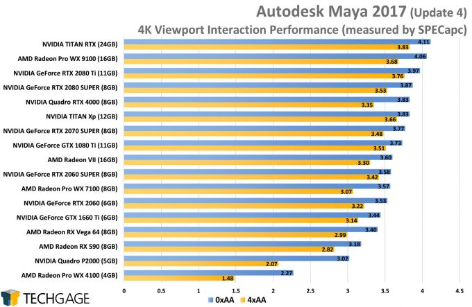 Autodesk Maya 2017 4K Viewport Performance