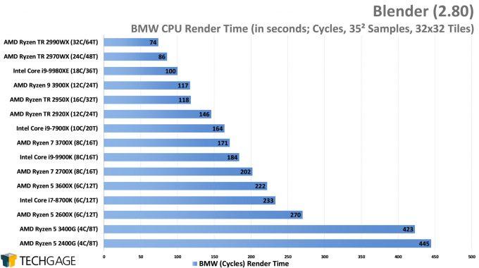Blender 2.80 Cycles CPU Render Performance - BMW (AMD Ryzen 5 3600X and 3400G)