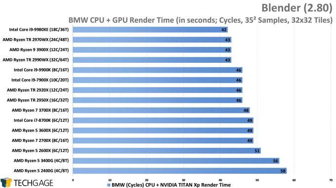 Blender 2.80 Cycles CPU+GPU Render Performance - BMW (AMD Ryzen 5 3600X and 3400G)