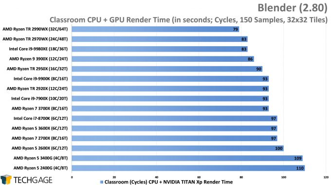 Blender 2.80 Cycles CPU+GPU Render Performance - Classroom (AMD Ryzen 5 3600X and 3400G)