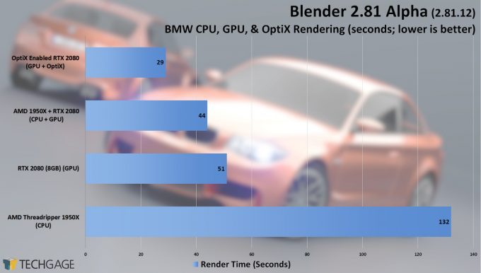 Blender 2.81 Alpha BMW OptiX Tests