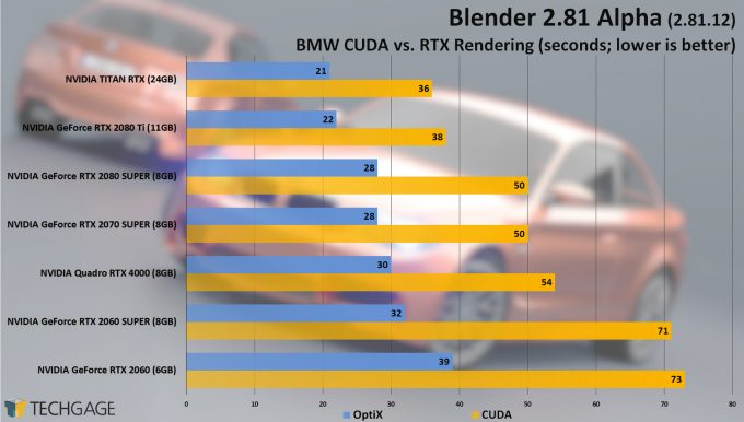 Blender 2.81 Alpha GPU Tests BMW CUDA vs OptiX
