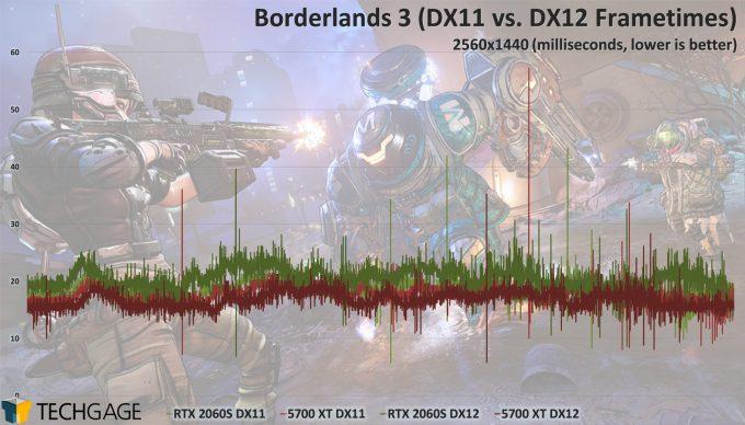 Borderlands 3 GPU Performance - 2060 SUPER and 5700 XT Frametimes