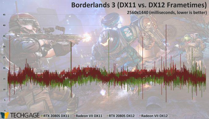 Borderlands 3 GPU Performance - 2080 SUPER and Radeon VII Frametimes