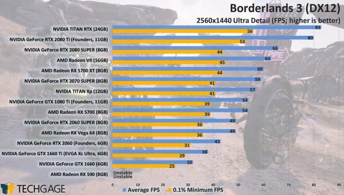 Borderlands 3 GPU Performance - DirectX 12 1440p