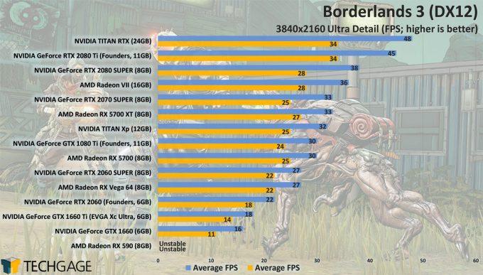 Borderlands 3 GPU Performance - DirectX 12 4K