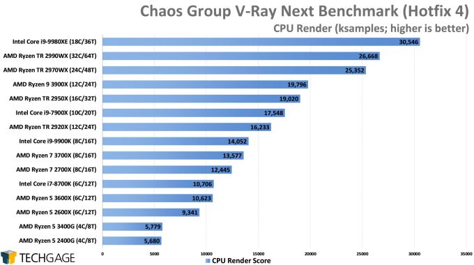Chaos Group V-Ray Next Benchmark - CPU Render Score (AMD Ryzen 5 3600X and 3400G)