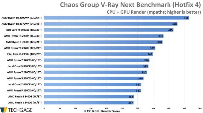 Chaos Group V-Ray Next Benchmark - CPU+GPU Render Score (AMD Ryzen 5 3600X and 3400G)